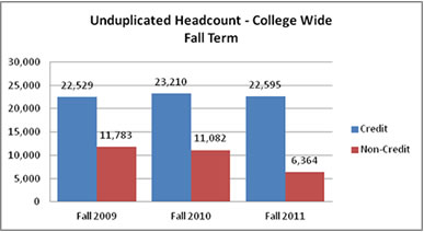 Unduplicated head count college wide fall term