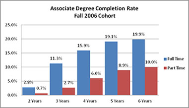 Associate Degree Completion Rate Fall 2006 Cohort