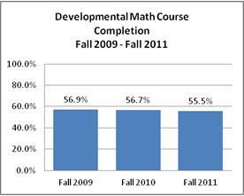 Developmental Math Course Completion