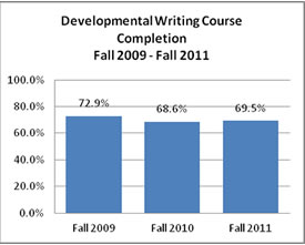 Developmental Writing Course Completion