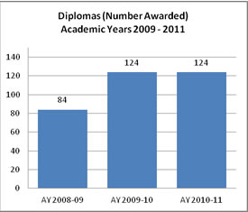 Diplomas Number Awarded 09-11