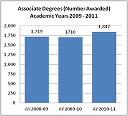 Associate Degrees Number Awarded 09-11