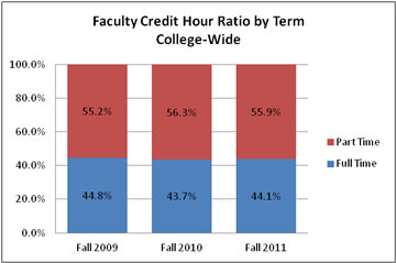 College wide Credit Hour Data Fall Term